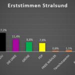 Erststimmen für die Hansestadt Stralsund